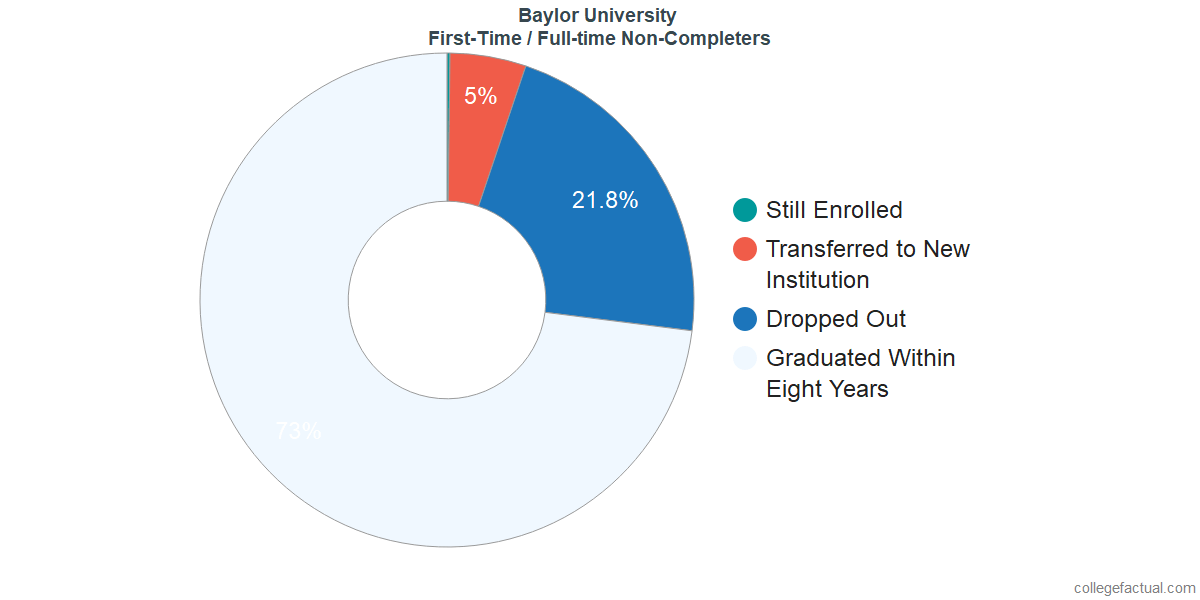 Non-completion rates for first-time / full-time students at Baylor University