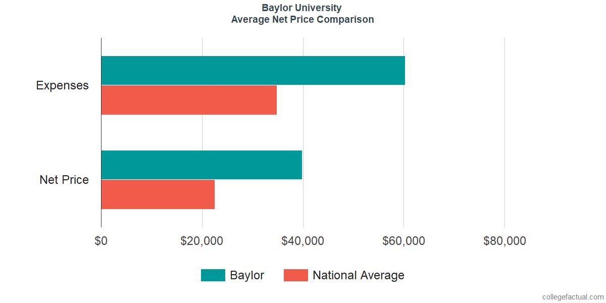 Net Price Comparisons at Baylor University