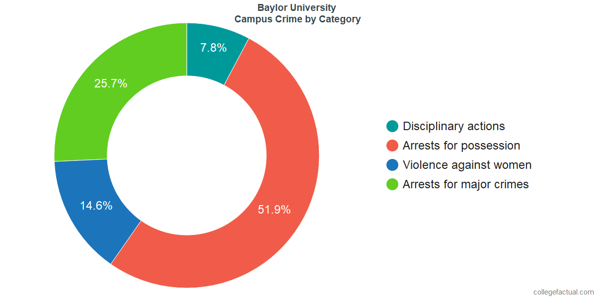 On-Campus Crime and Safety Incidents at Baylor University by Category
