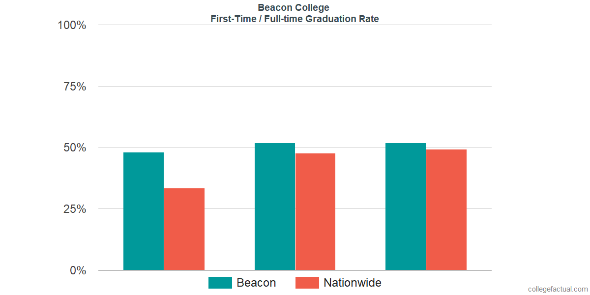 Graduation rates for first-time / full-time students at Beacon College