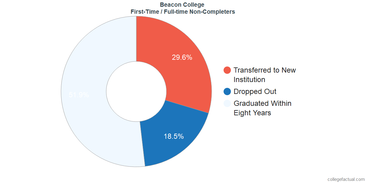 Non-completion rates for first-time / full-time students at Beacon College