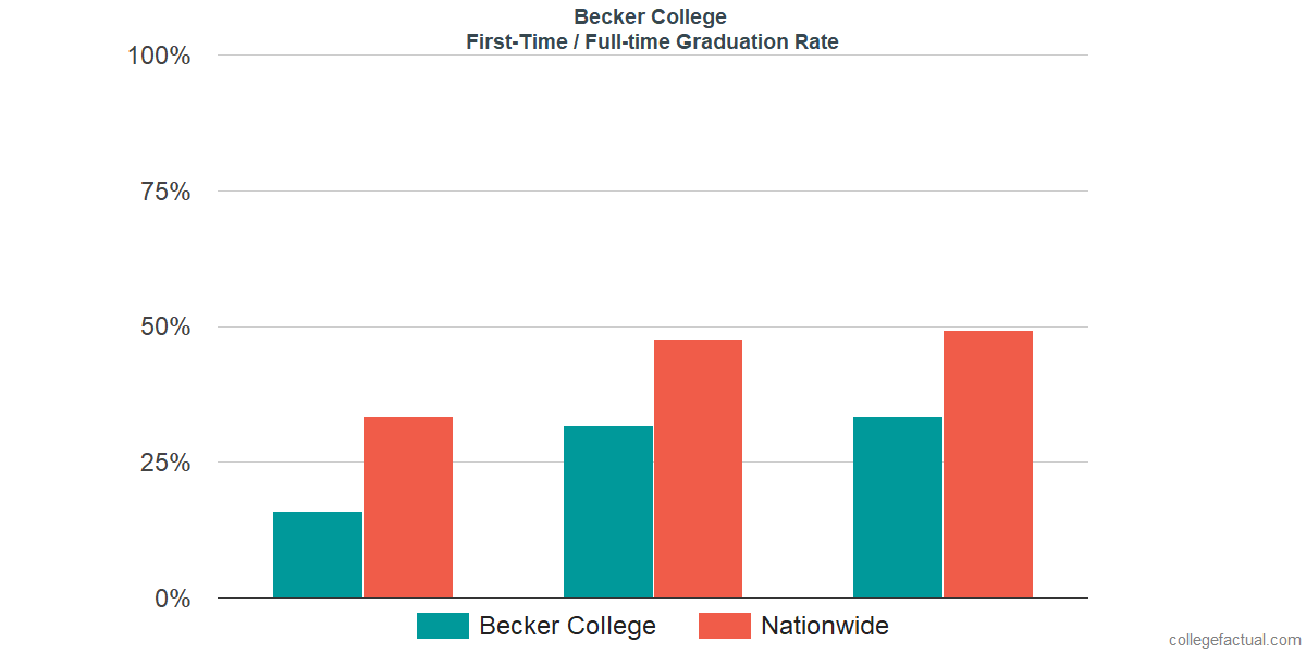 Graduation rates for first time / full-time students at Becker College
