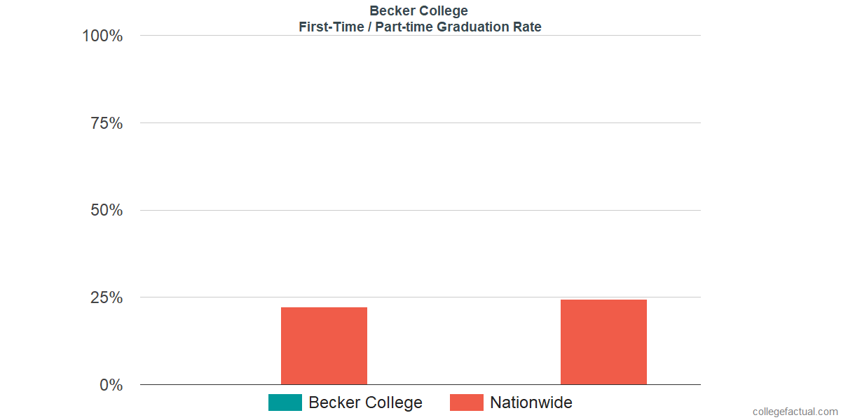 Graduation rates for first time / part-time students at Becker College