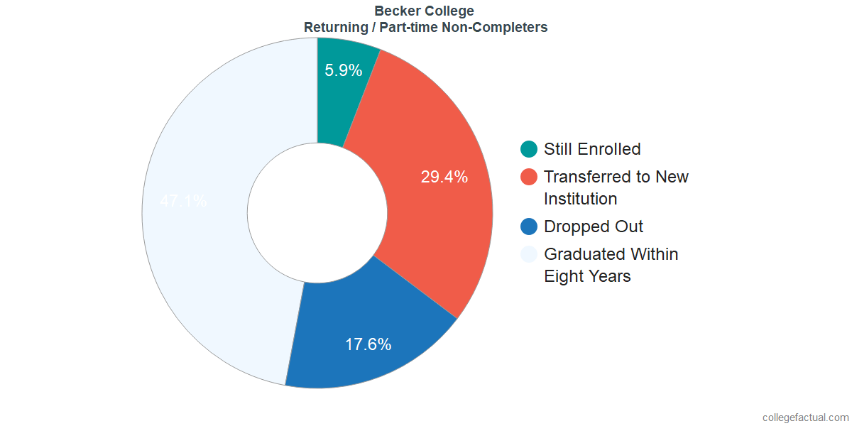 Non-completion rates for returning / part-time students at Becker College