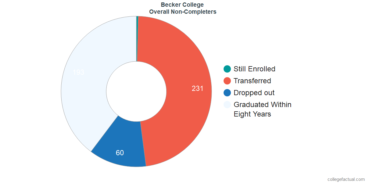 outcomes for students who failed to graduate from Becker College