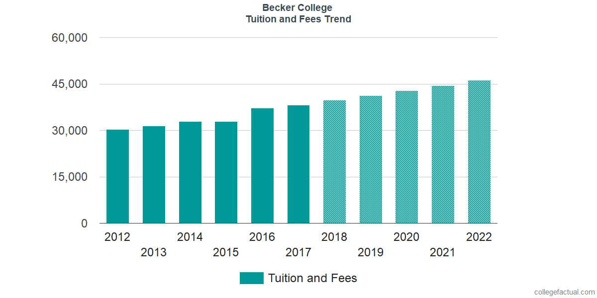 Tuition and Fees Trends at Becker College