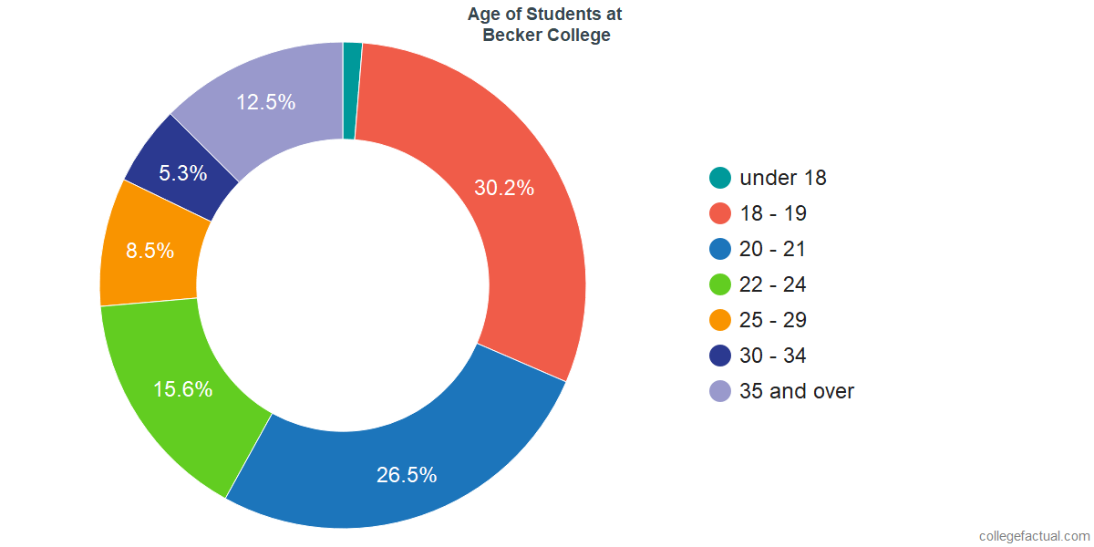 Age of Undergraduates at Becker College