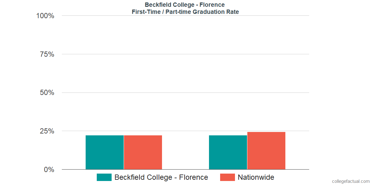 Graduation rates for first-time / part-time students at Beckfield College - Florence