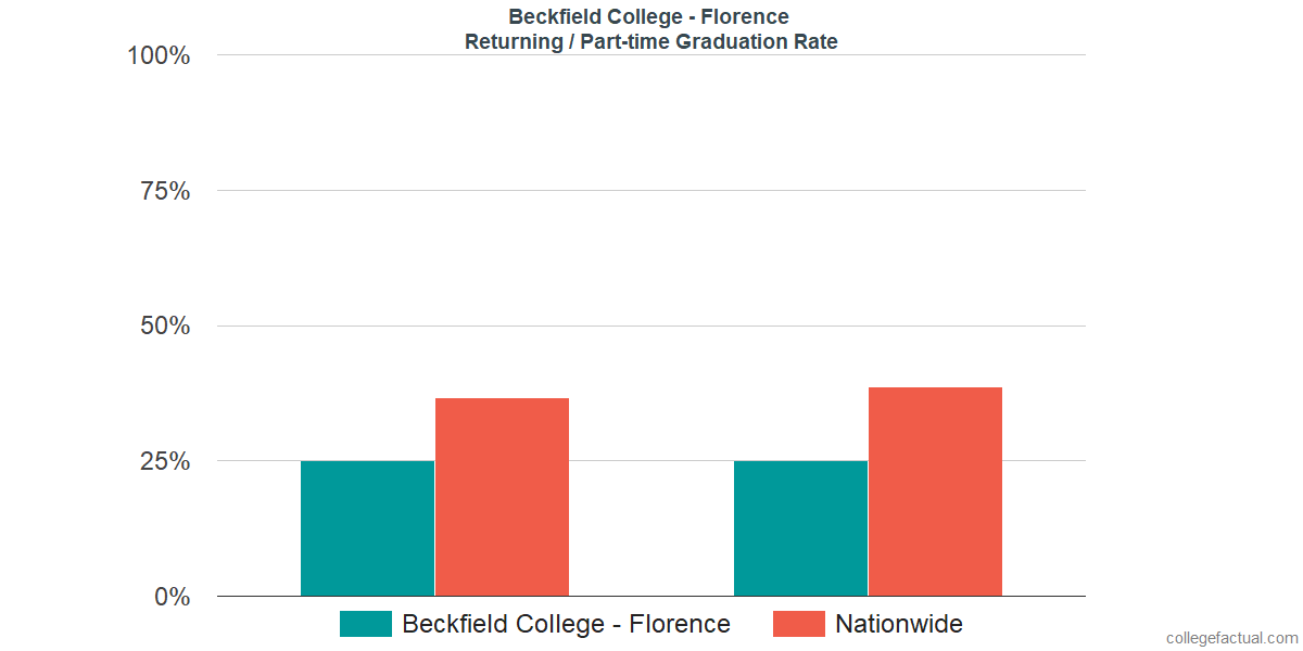 Graduation rates for returning / part-time students at Beckfield College - Florence