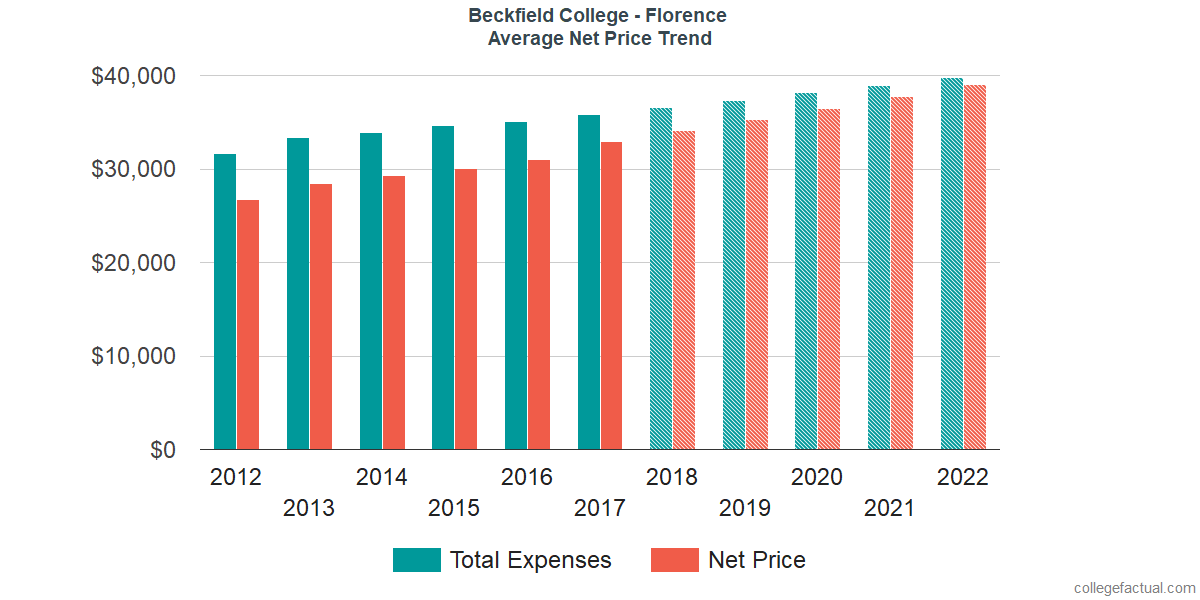 Net Price Trends at Beckfield College - Florence