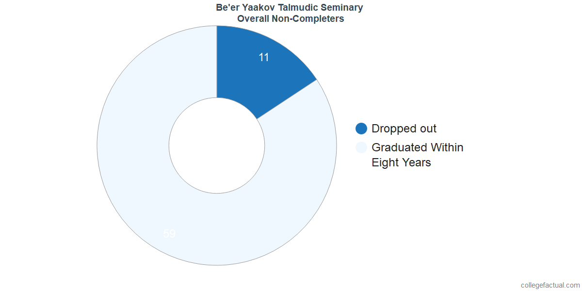 dropouts & other students who failed to graduate from Be'er Yaakov Talmudic Seminary