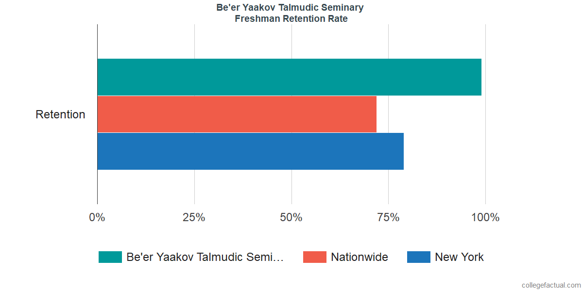 Freshman Retention Rate at Be'er Yaakov Talmudic Seminary
