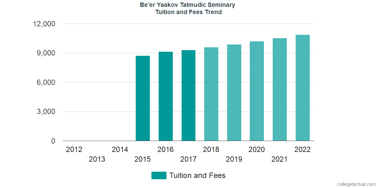 Tuition and Fees Trends at Be'er Yaakov Talmudic Seminary