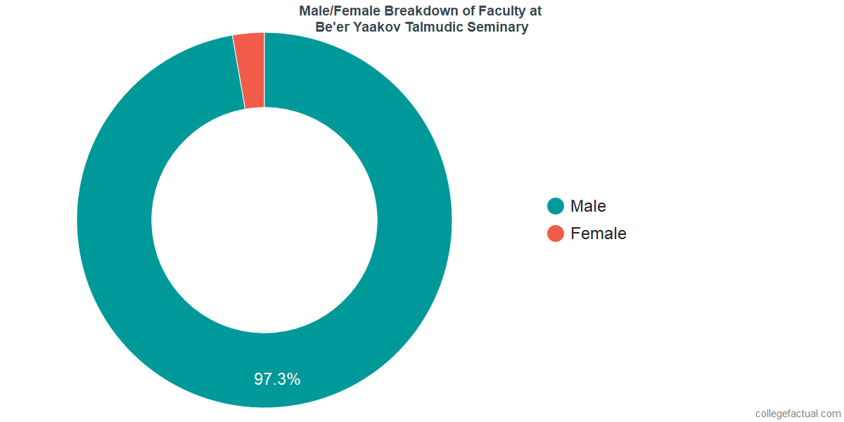 Male/Female Diversity of Faculty at Be'er Yaakov Talmudic Seminary