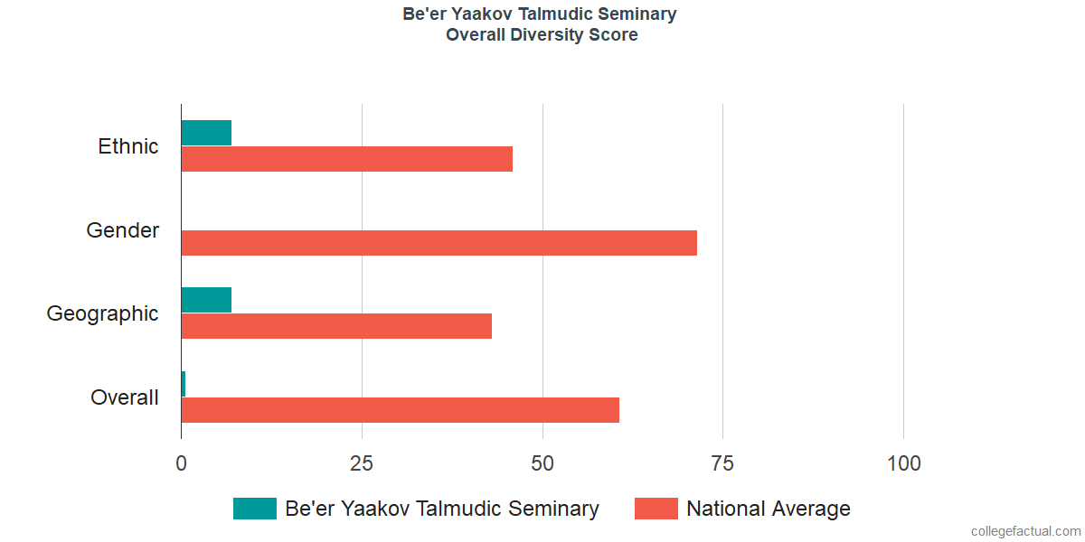 Overall Diversity at Be'er Yaakov Talmudic Seminary