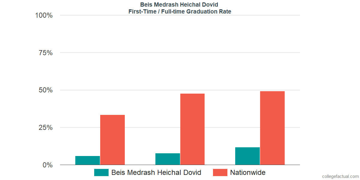 Graduation rates for first-time / full-time students at Beis Medrash Heichal Dovid