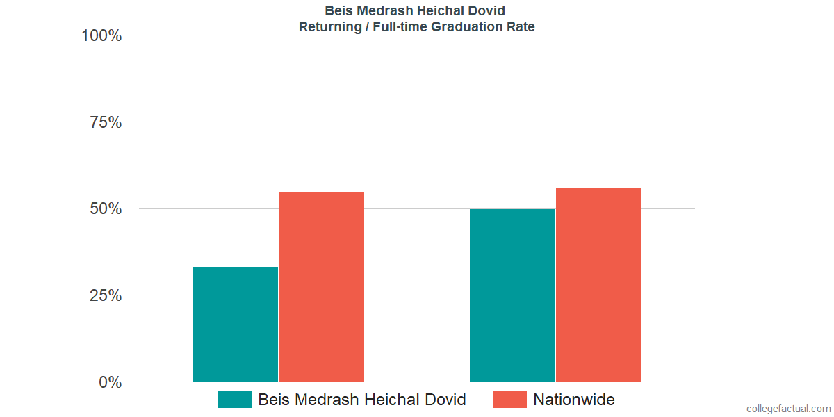 Graduation rates for returning / full-time students at Beis Medrash Heichal Dovid