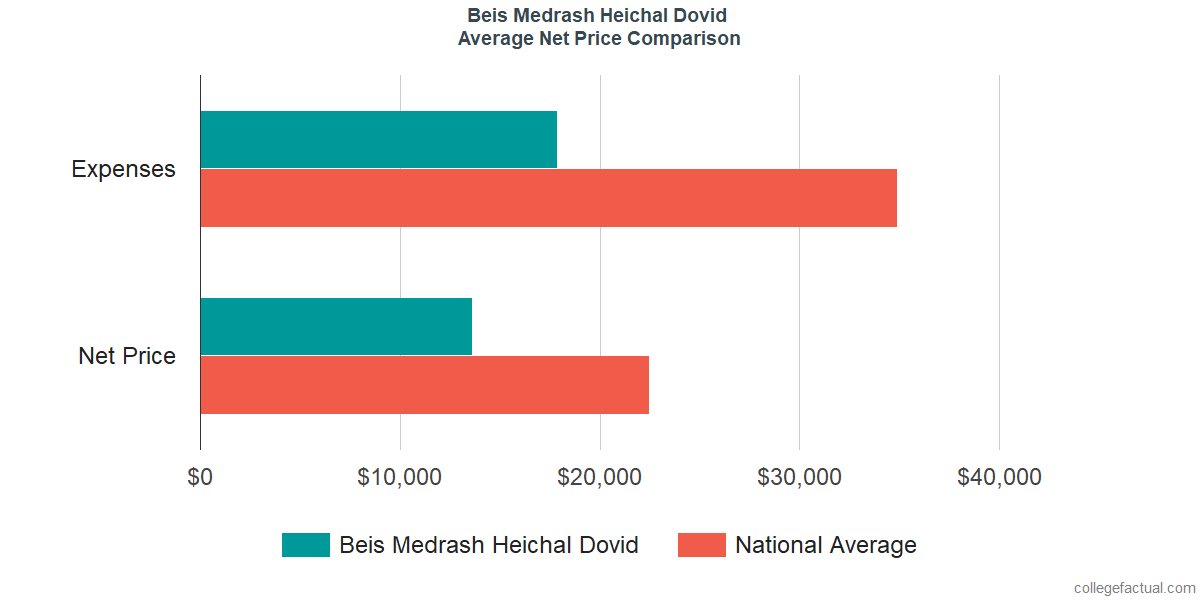 Net Price Comparisons at Beis Medrash Heichal Dovid