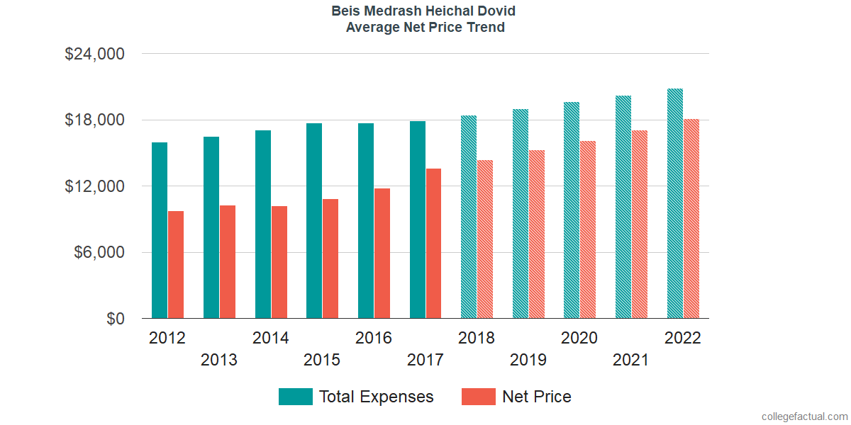 Net Price Trends at Beis Medrash Heichal Dovid