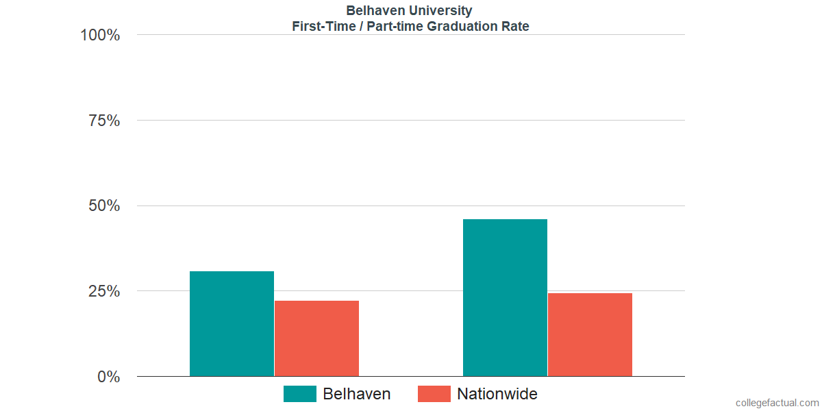 Graduation rates for first-time / part-time students at Belhaven University