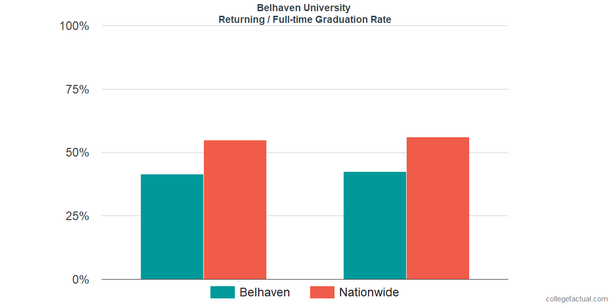 Graduation rates for returning / full-time students at Belhaven University