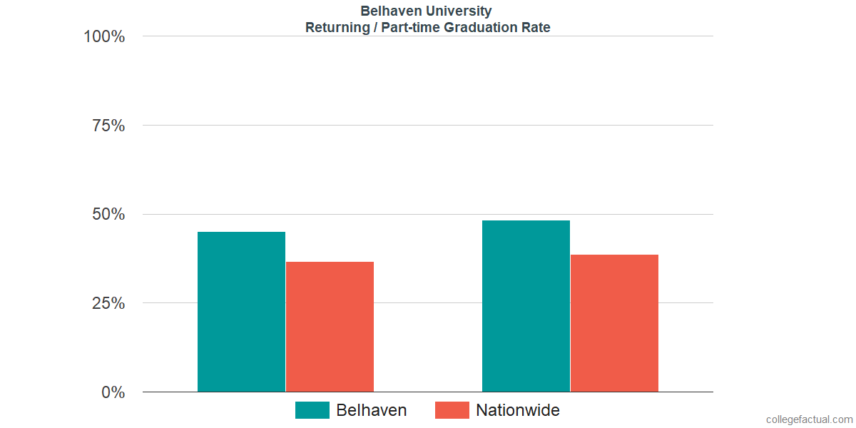 Graduation rates for returning / part-time students at Belhaven University
