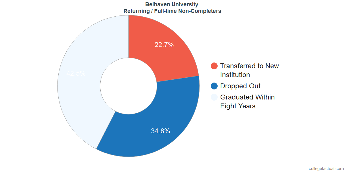 Non-completion rates for returning / full-time students at Belhaven University