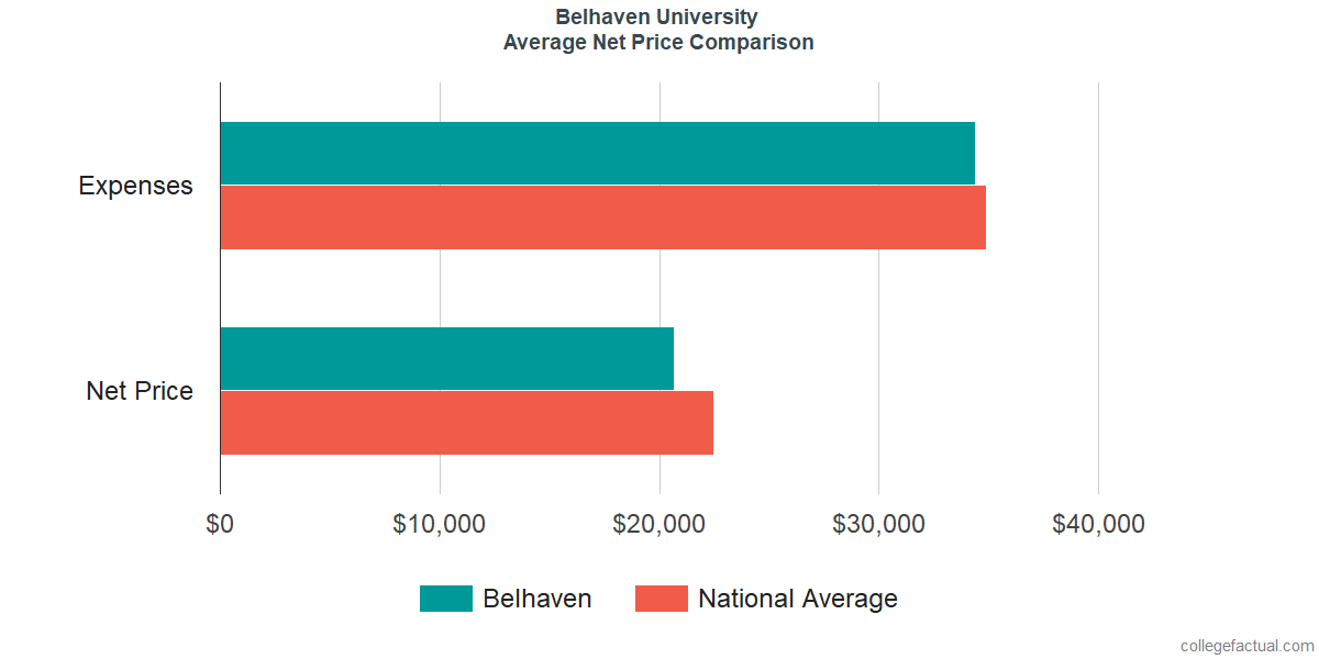 Net Price Comparisons at Belhaven University