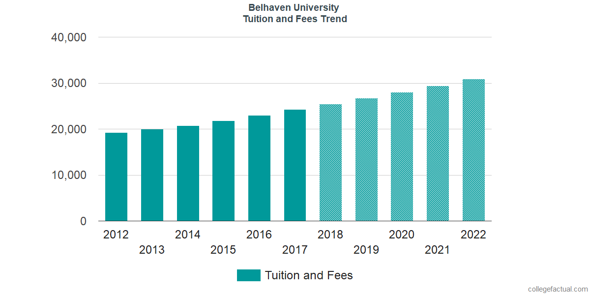 Tuition and Fees Trends at Belhaven University