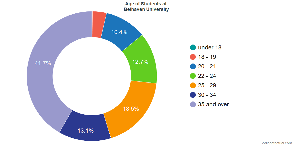 Age of Undergraduates at Belhaven University