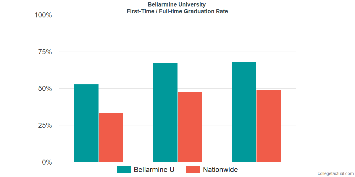 Graduation rates for first-time / full-time students at Bellarmine University