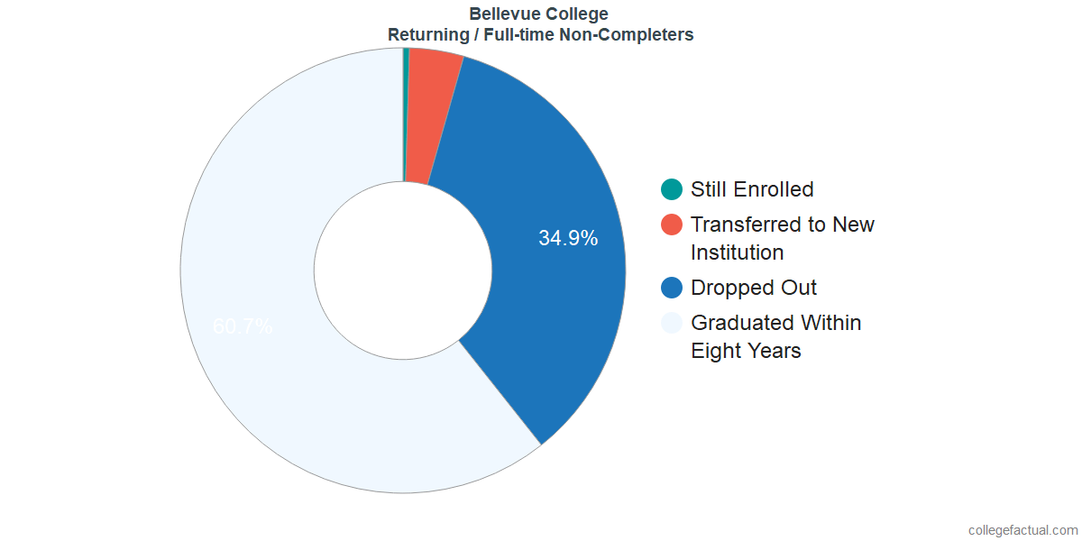 Non-completion rates for returning / full-time students at Bellevue College
