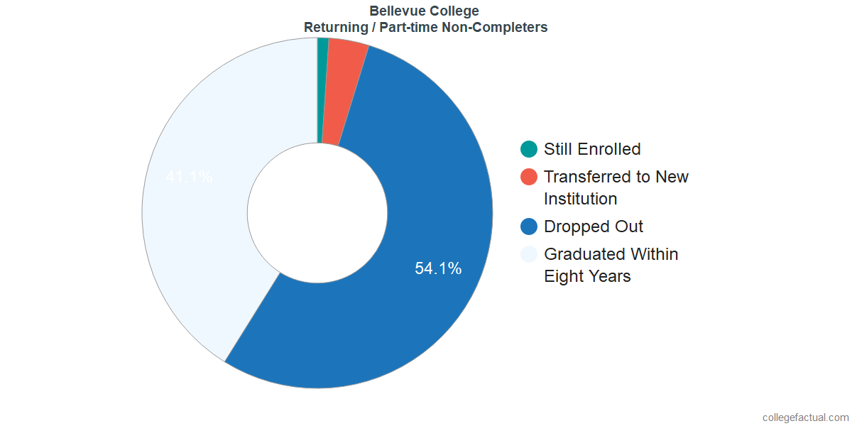 Non-completion rates for returning / part-time students at Bellevue College
