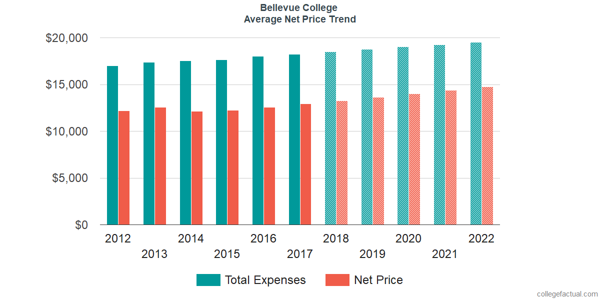 Net Price Trends at Bellevue College