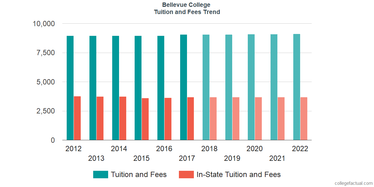 Tuition and Fees Trends at Bellevue College
