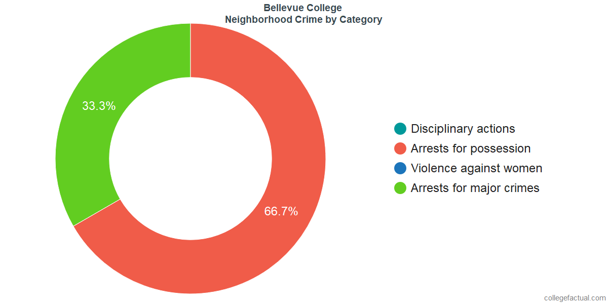 Bellevue Neighborhood Crime and Safety Incidents at Bellevue College by Category