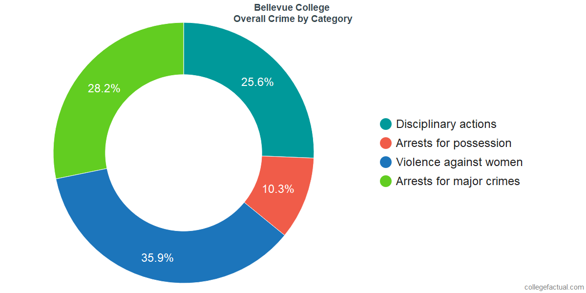 Overall Crime and Safety Incidents at Bellevue College by Category