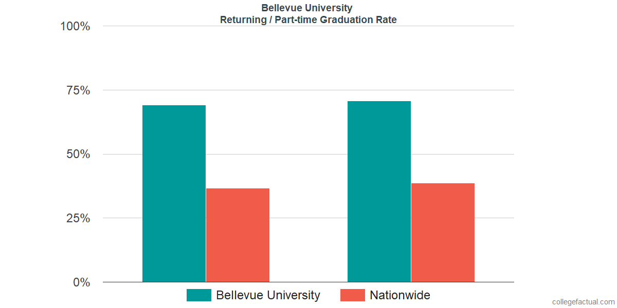 Graduation rates for returning / part-time students at Bellevue University