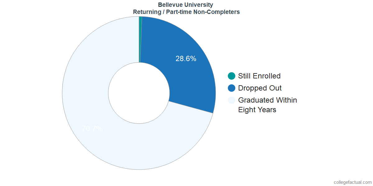 Non-completion rates for returning / part-time students at Bellevue University