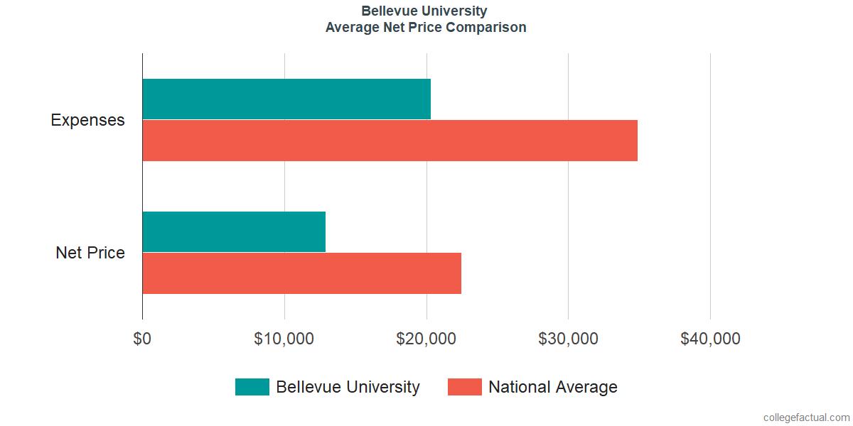 Net Price Comparisons at Bellevue University