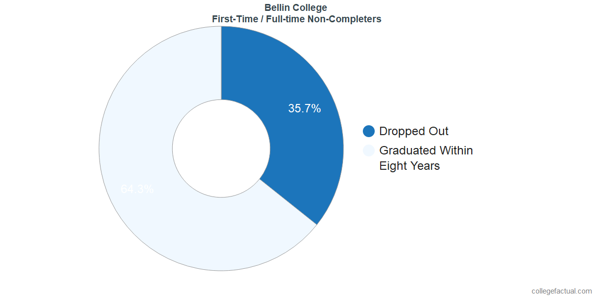 Non-completion rates for first-time / full-time students at Bellin College