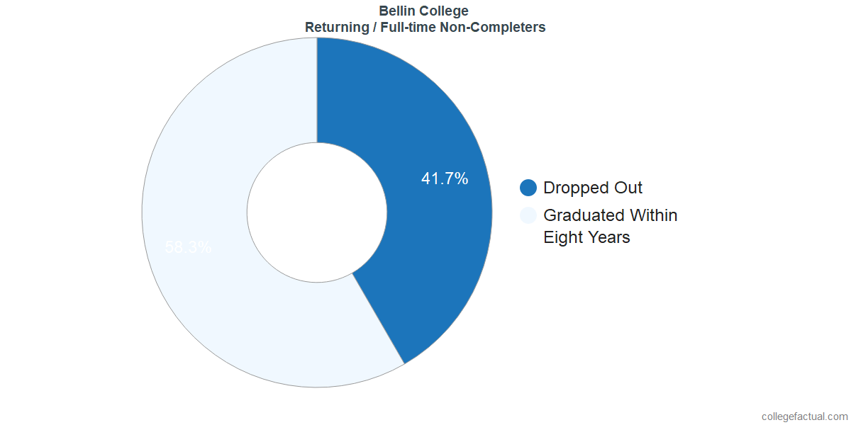 Non-completion rates for returning / full-time students at Bellin College