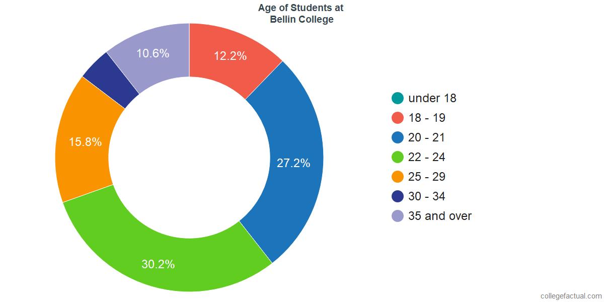 Age of Undergraduates at Bellin College