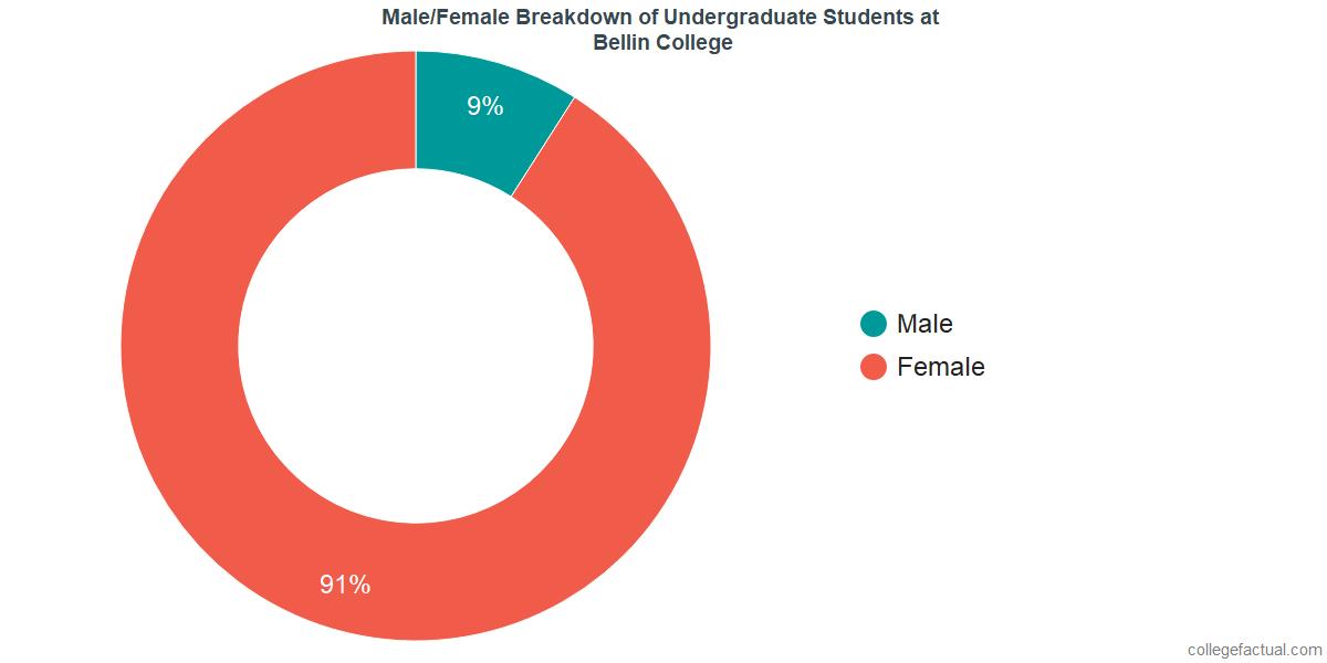Male/Female Diversity of Undergraduates at Bellin College