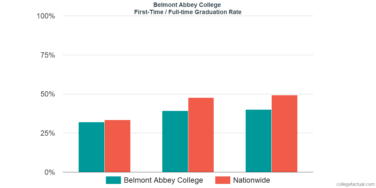 Graduation rates for first-time / full-time students at Belmont Abbey College