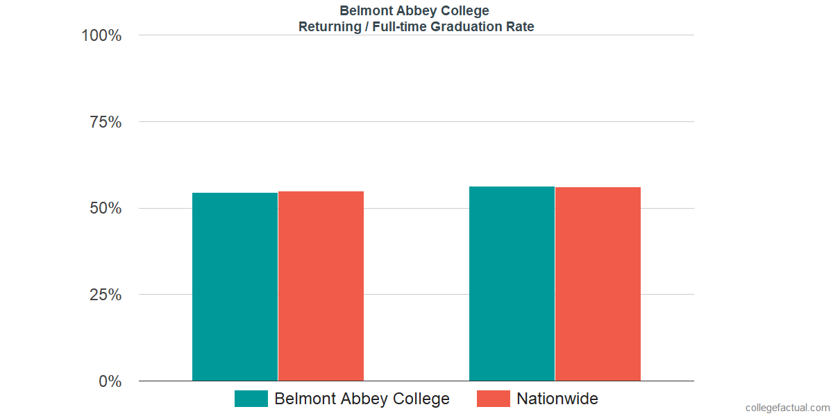Graduation rates for returning / full-time students at Belmont Abbey College