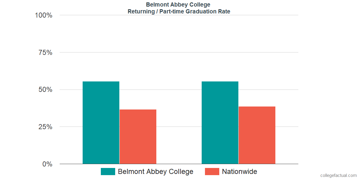 Graduation rates for returning / part-time students at Belmont Abbey College