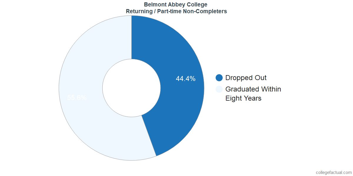 Non-completion rates for returning / part-time students at Belmont Abbey College