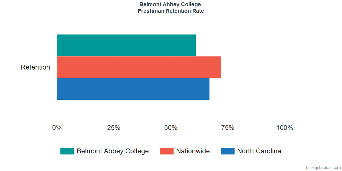 Freshman Retention Rate at Belmont Abbey College