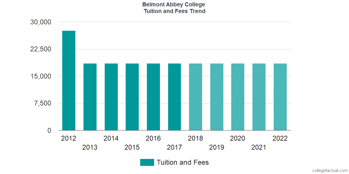 Tuition and Fees Trends at Belmont Abbey College
